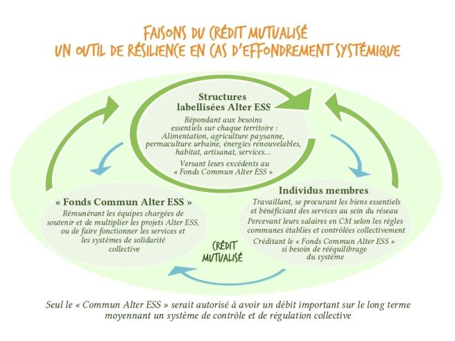 Diaporama Monnaie Transition Résilience 13