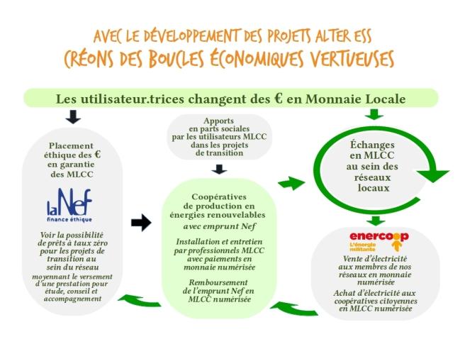 Diaporama Monnaie Transition Résilience 8